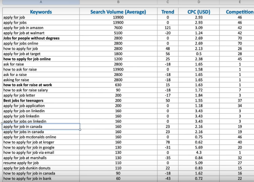 Fiverr Gigs Keyword Research