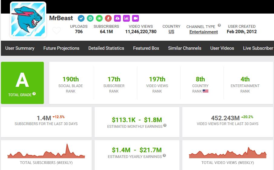 MrBeast net worth