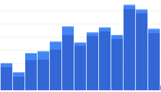 Video Intro Increase Audience Engagements
