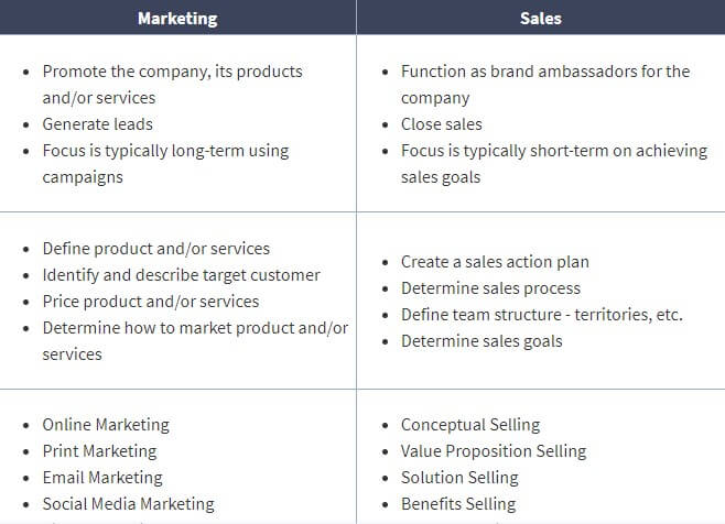 What Is The Difference Between Sales and Marketing