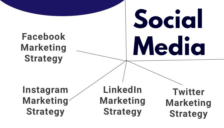 What ls Social Media Marketing?