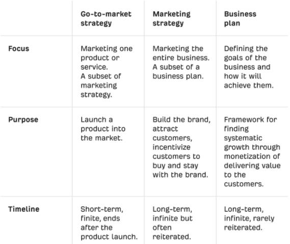 GTM strategy vs. marketing strategy vs. business plan